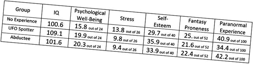 Урывак дадзеных ад Spanos, NP, Cross, PA, Dickson, K., & Dubreuil, SC (1993). Блізкія сустрэчы: разгляд вопыту НЛА. Часопіс анамальнай псіхалогіі, 102 (4), 624–632. doi: 10.1037 / 0021–843x.102.4.624