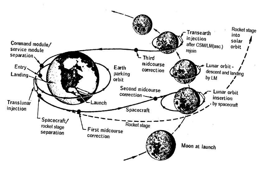 Die Etappen einer Apollo-Mondlandemission. Quelle: NASA