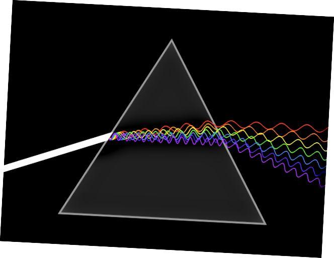 Skematisk animation af en kontinuerlig lysstråle, der spredes af et prisme. I nogle ideer, der er relevante for kvantetyngdekraften, kan rummet i sig selv fungere som et spredende medium for forskellige bølgelængder af lys. Billedkredit: LucasVB / Wikimedia Commons.