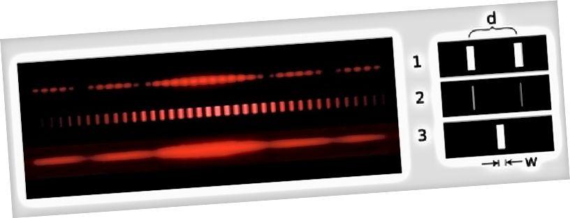 Lys, uanset om den passeres gennem to tykke spalter (øverst), to tynde spalter (midt) eller en tyk spalte (bund) viser tegn på interferens, der peger på en bølgelignende natur. Men i kvantetyngdekraft kan nogle forventede interferensegenskaber være umulige. Billedkredit: Benjamin Crowell.