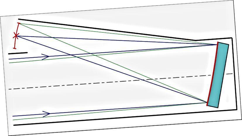 Jedes reflektierende Teleskop basiert auf dem Prinzip, einfallende Lichtstrahlen über einen großen Primärspiegel zu reflektieren, der das Licht auf einen Punkt fokussiert, an dem es entweder in Daten zerlegt und aufgezeichnet oder zur Erstellung eines Bildes verwendet wird. Dieses spezifische Diagramm zeigt die Lichtwege für ein Herschel-Lomonosov-Teleskopsystem. (WIKIMEDIA GEMEINSAMER BENUTZER EUDJINNIUS)