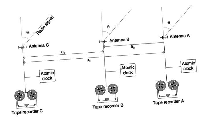 У VLBI радыёсігналы запісваюцца на кожны з асобных тэлескопаў перад адпраўкай у цэнтральнае месца. Кожная атрыманая кропка дадзеных адзначана надзвычай дакладным атамным гадзіннікам высокай частоты разам з дадзенымі, каб дапамагчы навукоўцам правільна сінхранізаваць назіранні. (ГРАМАДЗІЙНЫ ДАМЕН / WIKIPEDIA USER RNT20)