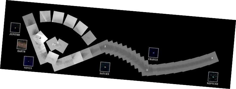 """A Voyager 1 fényképezőgépei, 1990. február 14-én, visszafelé mutattak a nap felé, és sorozat képet készítettek a napról és a bolygókról, elkészítve ezzel a naprendszerünk első """"portréját"""", kívülről nézve. A 60 keretről álló mozaik elkészítése során a Voyager 1 több képet készített a belső Naprendszerről körülbelül 4 milliárd mérföld távolságból és körülbelül 32 fokkal az ecliptic sík felett. Harminckilenc széles látószögű keret összeköti a napfényrendszer hat bolygóját ebben a mozaikban. (NASA / JPL)"""