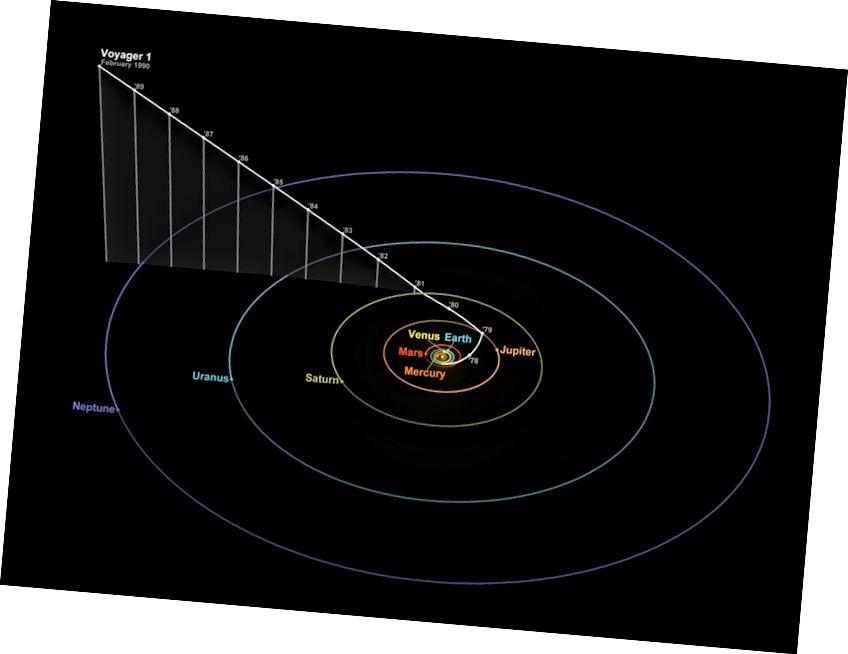 A Voyager 1 pozíciója és pályája, valamint a bolygók helyzete 1990. február 14-én, azaz a halványkék pont és a családi portré felvételének napján. Vegye figyelembe, hogy csak a Voyager 1 a Naprendszer síkjától való elhelyezkedése tette lehetővé az általunk visszakeresett egyedi nézeteket. (WIKIMEDIA COMMONS / JOE HAYTHORNTHWAITE ÉS TOM RUEN)