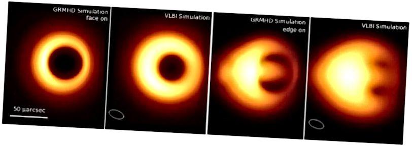 Հաշվողական սկավառակի կողմնորոշումը, ինչպես կա՛մ դեմքի (ձախ երկու պանելների), կա՛մ գծի վրա (աջ երկու վահանակ) կարող է զգալիորեն փոխել, թե ինչպես է մեզ հայտնվում սև անցքը: Պատկերային վարկ. «Իրադարձությունների հորիզոնին. Գալակտիկական կենտրոնի գերտերությունների սև անցքը», դաս. Quantum Grav., Falcke & Markoff (2013):