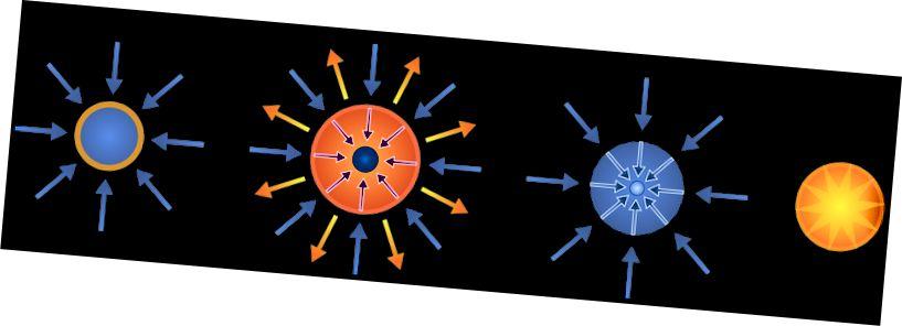 Rappresentazione semplificata del processo di confinamento inerziale. Fonte: Wikimedia Commons.