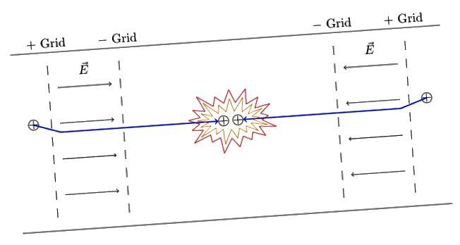 Schema semplificato del confinamento elettrostatico inerziale.