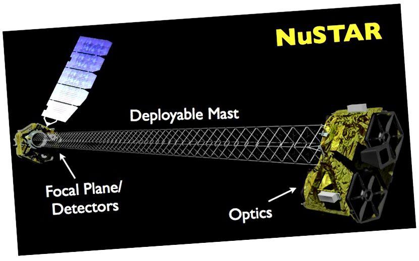 Ilustrasi Teleskop Sinar-X NuSTAR NASA (Harrison.F, Caltech, NASA)