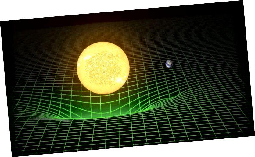 Das Gravitationsverhalten der Erde um die Sonne beruht nicht auf einer unsichtbaren Gravitationskraft, sondern wird besser dadurch beschrieben, dass die Erde frei durch den von der Sonne dominierten gekrümmten Raum fällt. Der kürzeste Abstand zwischen zwei Punkten ist keine gerade Linie, sondern eine geodätische: eine gekrümmte Linie, die durch die Gravitationsverformung der Raumzeit definiert wird. (LIGO / T. PYLE)