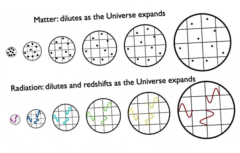 Die Strahlung verschiebt sich rot, wenn sich das Universum ausdehnt, was bedeutet, dass sie in der Vergangenheit des Universums energetischer war und mehr Energie pro Photon enthält. Ob das Universum von Materie oder Strahlung dominiert wird, spielt keine Rolle. Die Rotverschiebung ist real. (E. SIEGEL / ÜBER DIE GALAXIE HINAUS)