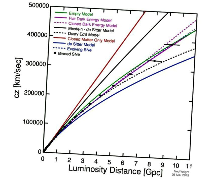 Die Distanz / Rotverschiebungs-Beziehung, einschließlich der entferntesten Objekte von allen, gesehen von ihren Supernovae vom Typ Ia. Die Daten sprechen stark für ein sich beschleunigendes Universum. Beachten Sie, wie sich diese Zeilen alle voneinander unterscheiden, da sie Universen entsprechen, die aus verschiedenen Zutaten bestehen. (NED WRIGHT, basierend auf den neuesten Daten von BETOULE ET AL.)