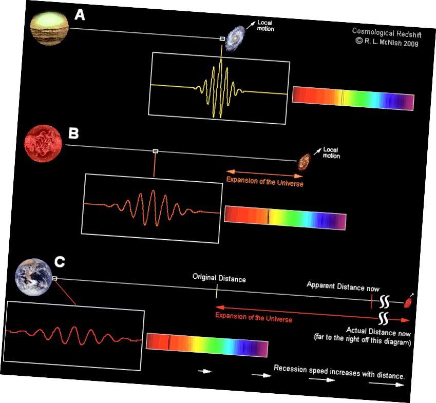 Es ist nicht einfach so, dass sich Galaxien von uns entfernen, was eine Rotverschiebung verursacht, sondern dass der Raum zwischen uns und der Galaxie das Licht auf seiner Reise von diesem entfernten Punkt zu unseren Augen rot verschiebt. Dies betrifft alle Arten von Strahlung, einschließlich des übrig gebliebenen Glühens des Urknalls. (LARRY MCNISH / RASC CALGARY CENTER)