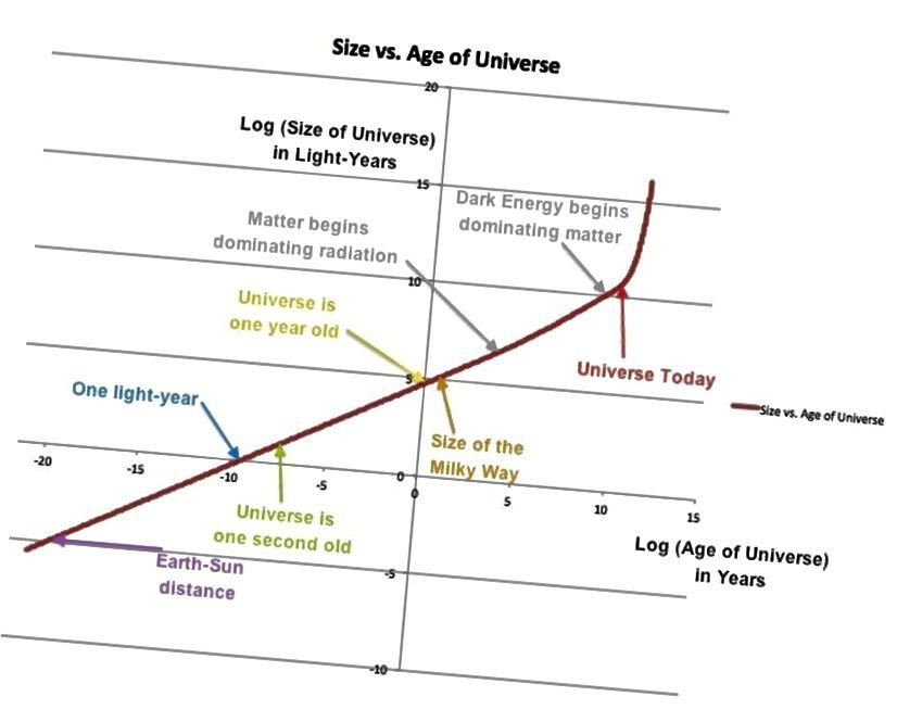 Ein Diagramm der Größe / Skala des beobachtbaren Universums im Vergleich zum Verlauf der kosmischen Zeit. Dies wird auf einer Protokoll-Protokoll-Skala angezeigt, wobei einige wichtige Meilensteine für Größe und Zeit identifiziert werden. Beachten Sie die frühe strahlungsdominierte Ära, die jüngste von Materie dominierte Ära und die gegenwärtig und zukünftig exponentiell expandierende Ära. (E. SIEGEL)