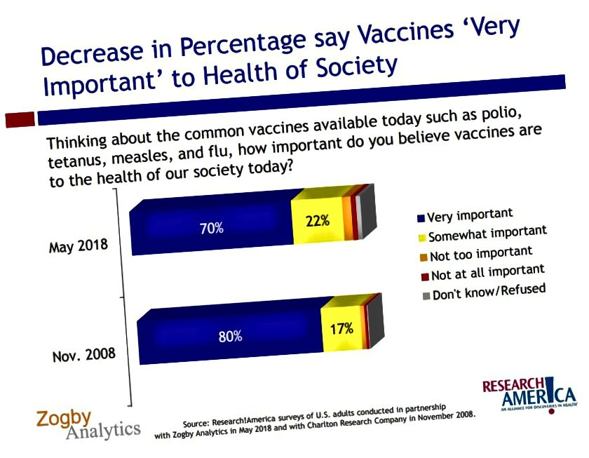 Tijekom proteklog desetljeća američki je stav prema cjepivima umirio. U 2018. samo je 70 posto Amerikanaca smatralo da su cjepiva vrlo važna za zdravlje društva, što je pad od 80 posto u 2008. godini. Grafikon kredita Zogby Analytics i Research America.
