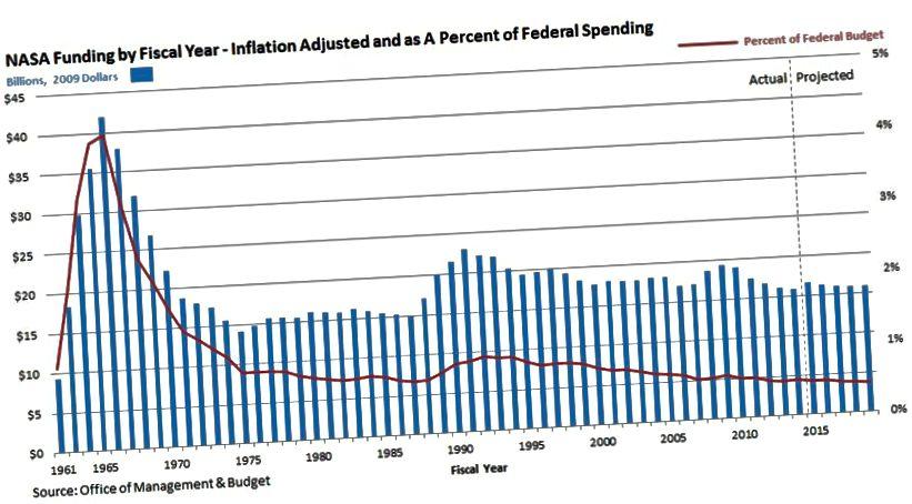 У працэнтах да федэральнага бюджэту інвестыцыі ў НАСА складаюць 58 гадоў; толькі пры 0,4% бюджэту, вы павінны вярнуцца ў 1959 годзе, каб знайсці год, калі мы ўклалі меншы адсотак у касмічнае агенцтва нашай краіны. Імідж-крэдыт: Упраўленне і бюджэт.