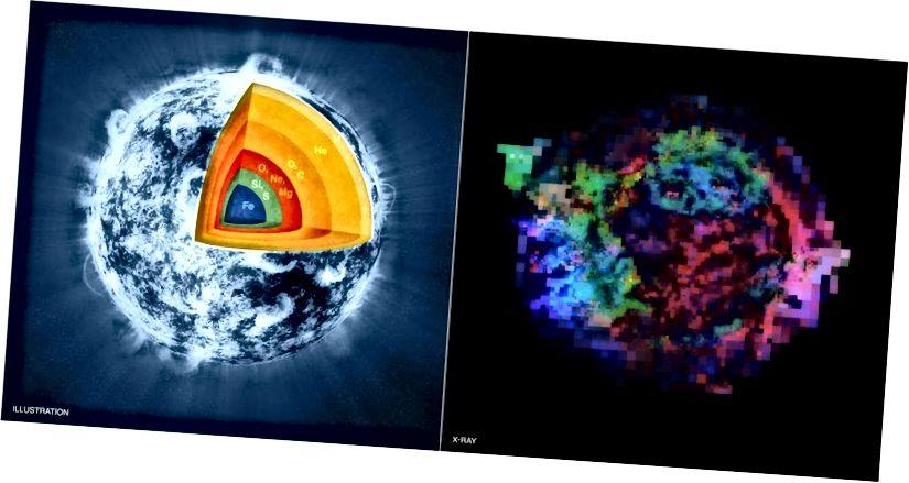 Léaráid ealaíontóirí (ar chlé) ar an taobh istigh de réalta ollmhór sna céimeanna deiridh, réamh-supernova, de dhó sileacain. (Is é atá i gceist le dó sileacain ná iarann, nicil, agus cóbalt sa chroí.) Íomhá Chandra (ar dheis) den Cassiopeia Taispeánann iarsma supernova inniu eilimintí cosúil le hIarann (i gorm), sulfair (glas), agus maignéisiam (dearg) . D'fhéadfadh supernova croí-chliseadh den chineál céanna, dá mbeadh sé timpeallaithe ag an ábhar ceart, an míniú fisiceach ar AT2018cow. (NASA / CXC / M.WEISS; X-RAY: NASA / CXC / GSFC / U.HWANG & J.LAMING)