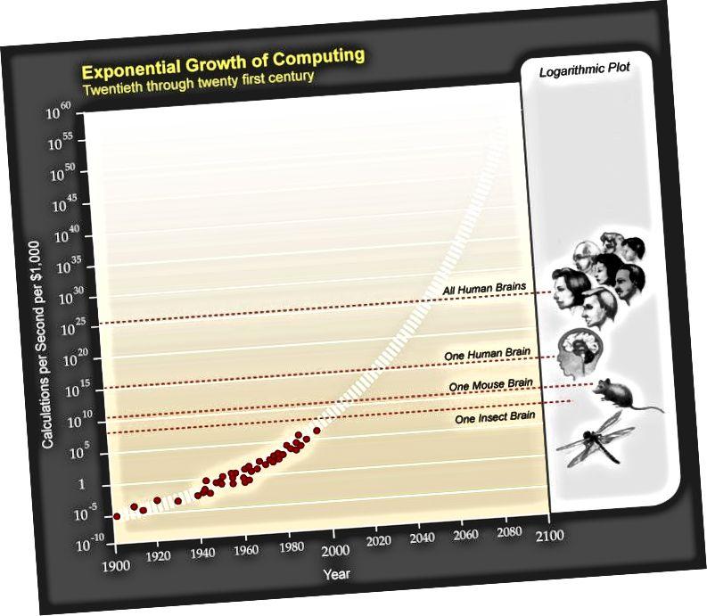 Паводле прагнозаў Рэя, мы дасягнем незвычайнасці да 2045 года.