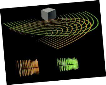 Una representació dels senyals d'ultrasons emesos per un ratpenat i l'eco d'un objecte proper. (Crèdit: Petteri Aimonen / Domini públic.)
