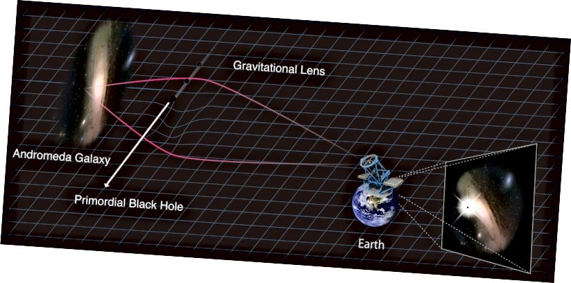 Dijagram koji pokazuje kako se očekuje da gravitacijsko sočivanje zvijezda u galaksiji Andromeda otkriva prisutnost iskonskih crnih rupa. Kreditna slika: Kavli IPMU