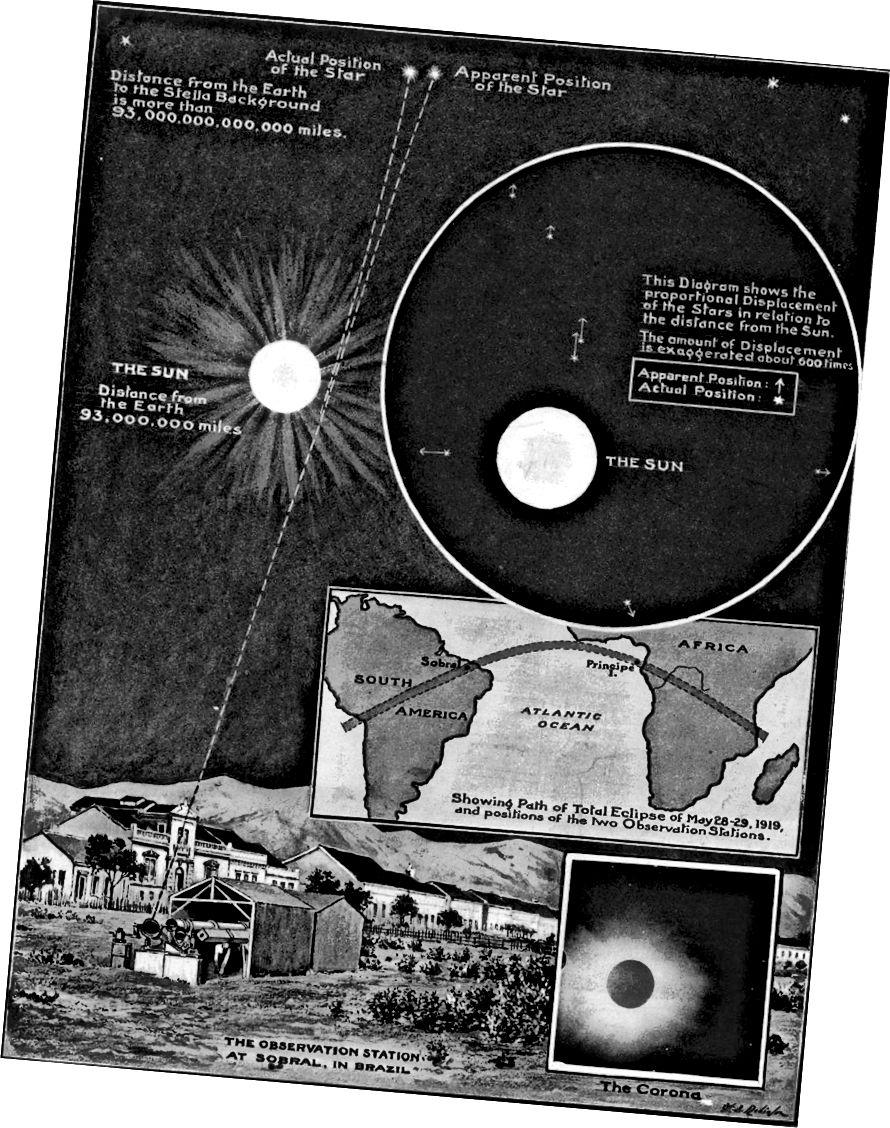 Die Ergebnisse der Eddington-Expedition von 1919 zeigten schlüssig, dass die Allgemeine Relativitätstheorie die Biegung des Sternenlichts um massive Objekte beschreibt und das Newtonsche Bild stürzt. Bildnachweis: The Illustrated London News, 1919.