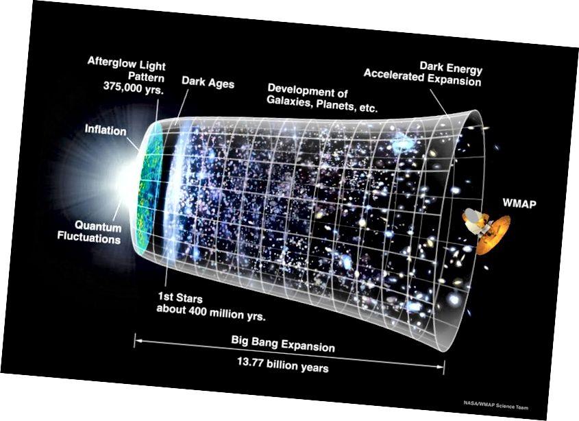 Die Zeitachse der Geschichte unseres beobachtbaren Universums, in der sich der beobachtbare Teil zu immer größeren Größen ausdehnt, wenn wir uns in der Zeit vom Urknall entfernen. Bildnachweis: NASA / WMAP-Wissenschaftsteam.