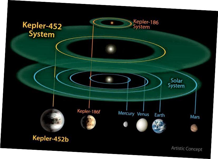 Системи Kepler-186, Kepler-452 і наша Сонячна система. У той час як планета навколо червоної карликової зірки на кшталт Кеплера-186 є цікавою у власних правах, Кеплер-452b може бути набагато більше подібний до Землі за низкою показників. Кредит зображення: NASA / JPL-CalTech / R. Шкода.
