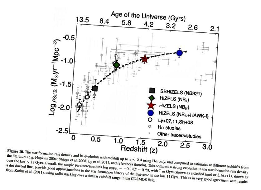 Die Sternentstehungsrate erreichte ihren Höhepunkt, als das Universum ungefähr 2,5 Milliarden Jahre alt war, und ist seitdem rückläufig. In der jüngeren Vergangenheit ist die Sternentstehungsrate tatsächlich gesunken, was dem Einsetzen der Dominanz der dunklen Energie entspricht. (D. SOBRAL ET AL. (2013), MNRAS 428, 2, 1128–1146)