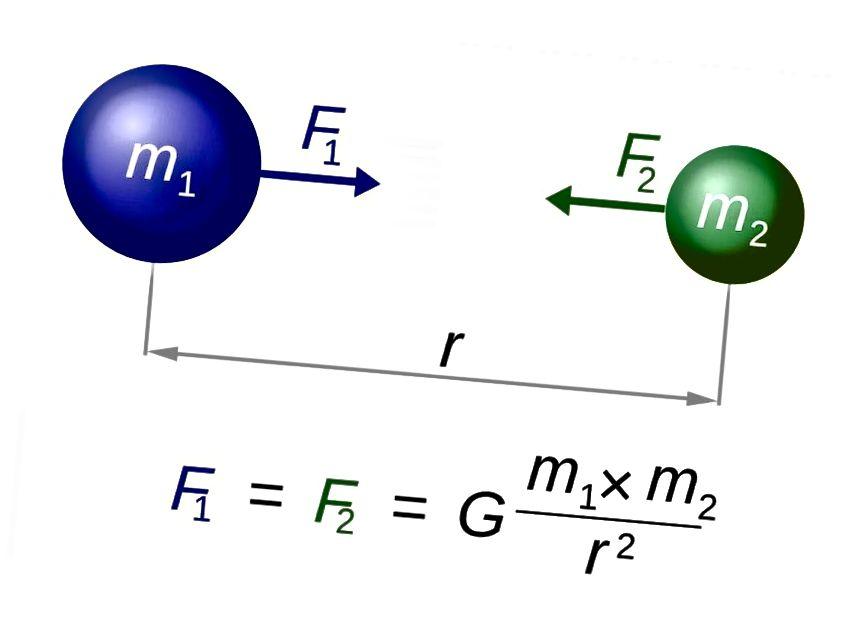 Закон аб усеагульным гравітацыі Ньютана быў выцеснены агульнай адноснасцю Эйнштэйна, але абапіраўся на канцэпцыю імгненнага дзеяння (сілы) на адлегласці. Малюнак: Wikimedia распаўсюджаны карыстальнікам Dennis Nilsson.