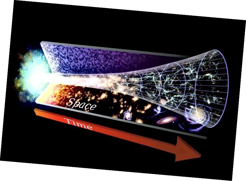 Det er en stor serie vitenskapelige bevis som støtter bildet av det ekspanderende universet og Big Bang. Hele massenergien til universet ble frigjort i en hendelse som varte under 10 ^ -30 sekunder i varighet; den mest energiske tingen som noen gang har skjedd i universets historie. NASA / GSFC