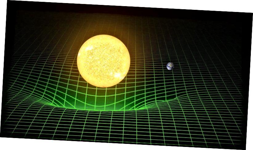 Перакос прасторы часу гравітацыйнымі масамі, як паказана на малюнку, які ўяўляе агульную адноснасць. Малюнак: LIGO / T. Pyle.