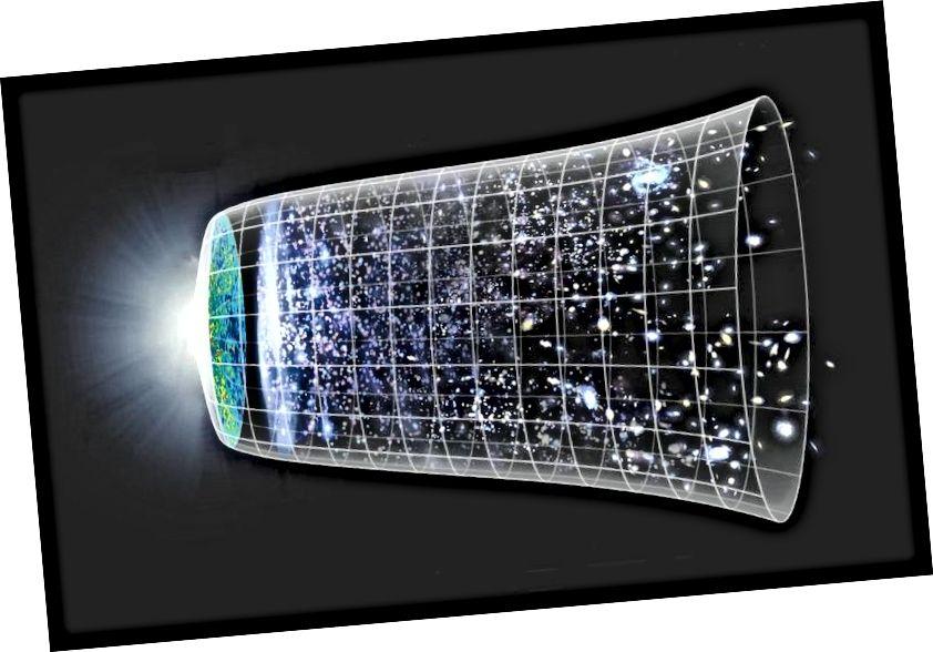 Ilustracja naszej kosmicznej historii, od Wielkiego Wybuchu po teraźniejszość, w kontekście rozszerzającego się Wszechświata. Pierwsze równanie Friedmanna opisuje wszystkie te epoki, od inflacji przez Wielki Wybuch po teraźniejszość i daleką przyszłość, doskonale dokładnie, nawet dzisiaj. ZESPÓŁ NAUKI NASA / WMAP