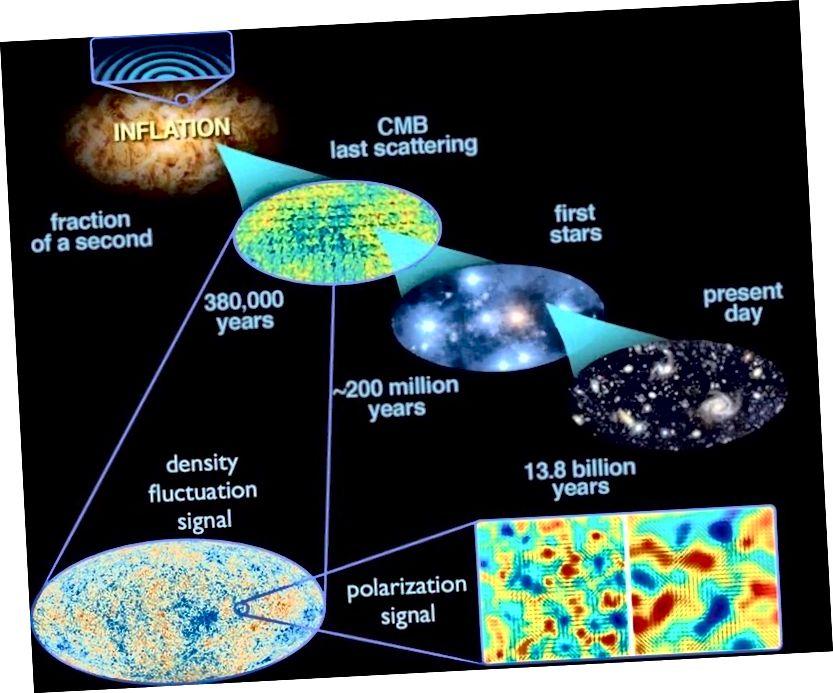 Kvantumsvingningene som oppstår under inflasjonen blir strukket over hele universet, og når inflasjonen slutter, blir de tetthetssvingninger. Dette fører over tid til den storskala strukturen i universet i dag, samt svingningene i temperatur observert i CMB.E. SIEGEL, MED BILDER DERIVET FRA ESA / PLANCK OG DOE / NASA / NSF INTERAGENCY OPPGAVE PÅ CMB FORSKNING