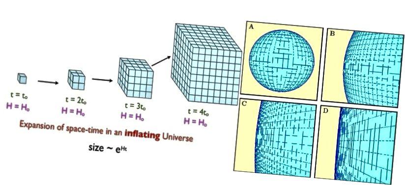 Inflacja powoduje, że przestrzeń powiększa się wykładniczo, co może bardzo szybko spowodować, że dowolna wcześniej zakrzywiona lub nierówna przestrzeń będzie wyglądać płasko. Jeśli Wszechświat jest zakrzywiony, ma promień krzywizny co najmniej setki razy większy niż to, co możemy zaobserwować. SIEGEL (L); PODRĘCZNIK KOSMOLOGICZNY NED WRIGHT (R)