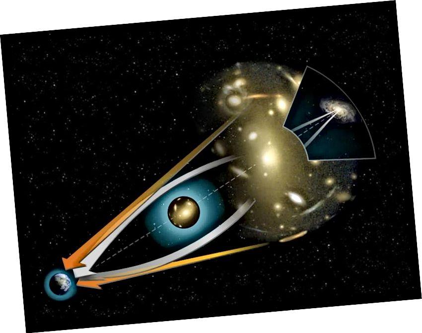 Прыклад / ілюстрацыя гравітацыйнага лінзавання і выгібу зорнага святла з-за масы. Крэдыт малюнка: NASA / STScI, праз http://hubblesite.org/newscenter/archive/releases/2000/07/image/c/.