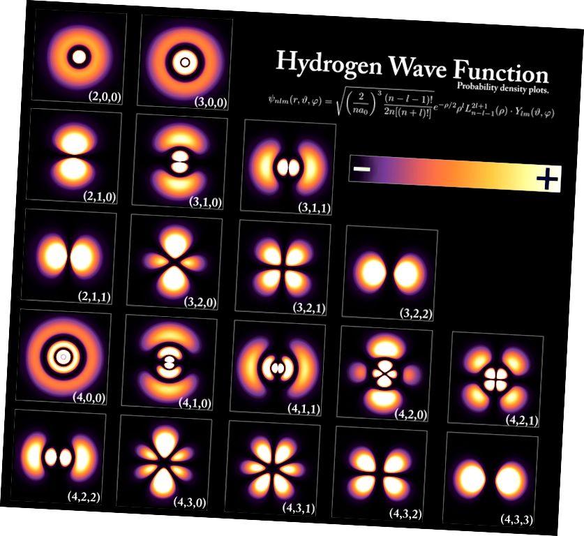 Орбитали, важно понятие в концепцията за моделиране на химическата реактивност. Източник на картината
