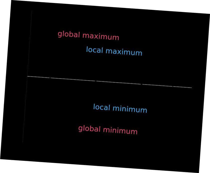 Globalni optimum vs lokalni optimum