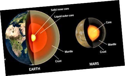 Mars geologiske struktur svarer til Jordens, men har draget fordel af mindre destruktive begivenheder