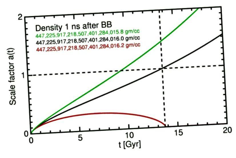 Калі б Сусвет мела толькі крыху больш высокую шчыльнасць (чырвоны), яна б узгадвала ўжо; калі б ён меў толькі крыху меншую шчыльнасць, ён пашырыўся б значна хутчэй і стаў значна большым. (Падручнік па казмалогіі NED WIGHT WIGHT)