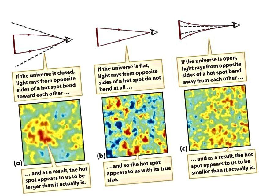 З'яўленне ваганняў з рознымі вуглавымі памерамі ў CMB прыводзіць да розных сцэнарыяў прасторавай крывізны. У цяперашні час Сусвет здаецца плоскім, але мы вымяраем толькі да ўзроўню 0,4%. На больш дакладным узроўні мы можам выявіць нейкі ўзровень уласнай крывізны. (SMOOT GROUP НА ПРАЦЫ ЛАВРАНСІ BERKELEY)