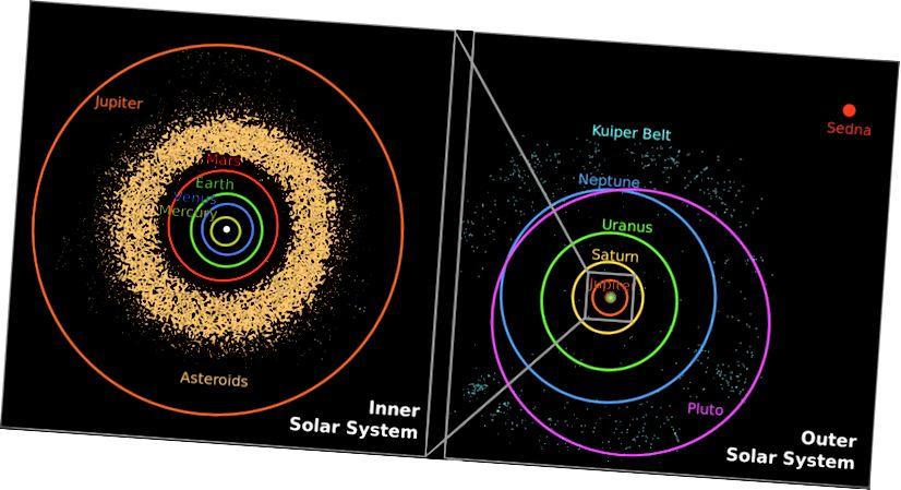 Арбіты васьмі асноўных планет адрозніваюцца па эксцэнтрычнасці і розніцы паміж перыгеліем (бліжэйшы падыход) і афеліёнам (найбліжэйшая адлегласць) адносна Сонца. Няма фундаментальнай прычыны, па якой некаторыя арбіты планеты больш-менш эксцэнтрычныя, чым адна; гэта проста вынік першапачатковых умоў, з якіх сфармавалася Сонечная сістэма. (НАСА / JPL-CALTECH / Р. ХУРТ)