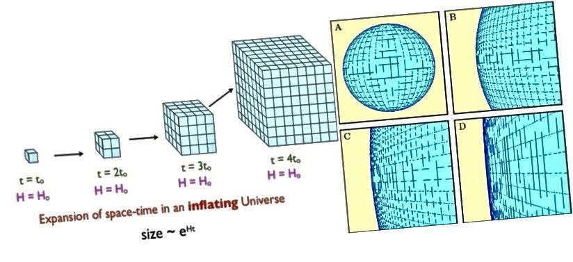 Інфляцыя прыводзіць да таго, што прастора пашыраецца ў геаметрычнай прагрэсіі, што можа вельмі хутка прывесці да таго, што любое раней выгнутае або нягладкае прастору выглядае плоскім. Калі Сусвет выгнутая, ён мае радыус крывізны, як мінімум, у сотні разоў большы, чым тое, што мы можам назіраць. (Э. SIEGEL (L); КУСМАЛОГІЯ НАЦІОНАЛЬНАГА ПРАВА (R))