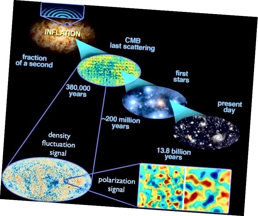 Квантовыя ваганні, якія адбываюцца падчас інфляцыі, расцягваюцца па ўсёй Сусвету, і калі інфляцыя сканчаецца, яны становяцца ваганнямі шчыльнасці. З цягам часу гэта прыводзіць да буйнамаштабнай структуры Сусвету сёння, а таксама да ваганняў тэмпературы, назіраных у ЦМВ. Новыя прагнозы, такія, як гэтыя, неабходныя для дэманстрацыі абгрунтаванасці прапанаванага механізму дакладнай налады. (Э. СІГЕЛ, З ВЫПУСКІ, ЯКІЯ ПЕРАДАЧАЮЦЬ З ЕГА / ПЛАНК І ІНТЕРАГЕНЦЫЙНАЯ ЗАДАЧА НАДА НАСА / НАСА / НСФ НА КСБ