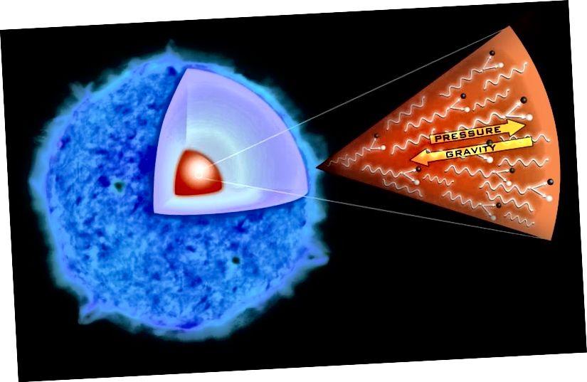 Dieses Diagramm zeigt den Paarproduktionsprozess, von dem Astronomen glauben, dass er das als SN 2006gy bekannte Hypernova-Ereignis ausgelöst hat. Wenn Photonen mit ausreichend hoher Energie erzeugt werden, bilden sie Elektronen / Positronen-Paare, die einen Druckabfall und eine außer Kontrolle geratene Reaktion verursachen, die den Stern zerstört. (NASA / CXC / M. Weiss)