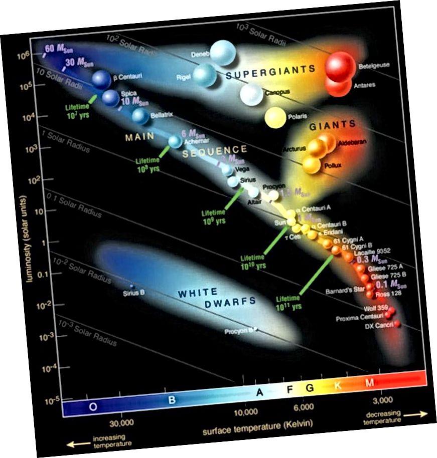 Das Farbgrößendiagramm bemerkenswerter Sterne. Der hellste rote Überriese, Betelgeuse, ist oben rechts dargestellt. (Europäische Südsternwarte)