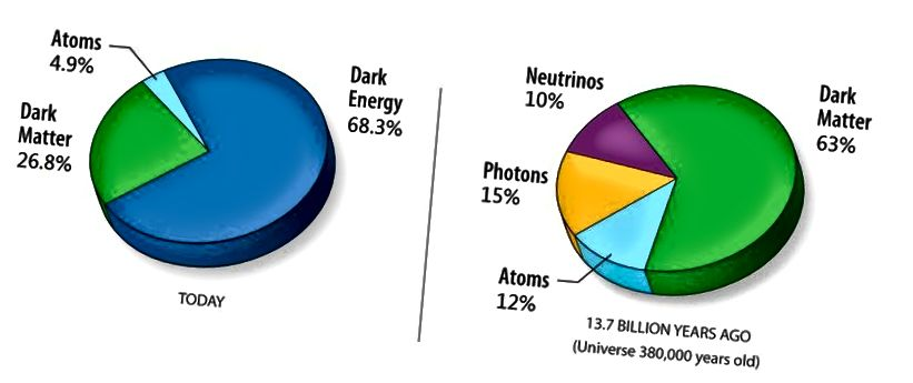 Der Materie- und Energiegehalt im Universum zur Zeit (links) und zu früheren Zeiten (rechts). Beachten Sie das Vorhandensein von dunkler Energie, dunkler Materie und die Prävalenz normaler Materie gegenüber Antimaterie, die so klein ist, dass sie zu keinem der angegebenen Zeiten einen Beitrag leistet. (NASA, GEÄNDERT VON WIKIMEDIA COMMONS USER 老陳, WEITER GEÄNDERT VON E. SIEGEL)