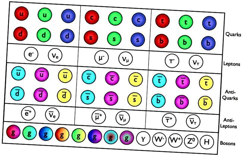 Die Partikel und Antiteilchen des Standardmodells befolgen alle Arten von Erhaltungsgesetzen, es gibt jedoch geringfügige Unterschiede zwischen dem Verhalten bestimmter Partikel / Antiteilchen-Paare, die möglicherweise auf den Ursprung der Baryogenese hinweisen. (E. SIEGEL / ÜBER DIE GALAXIE HINAUS)