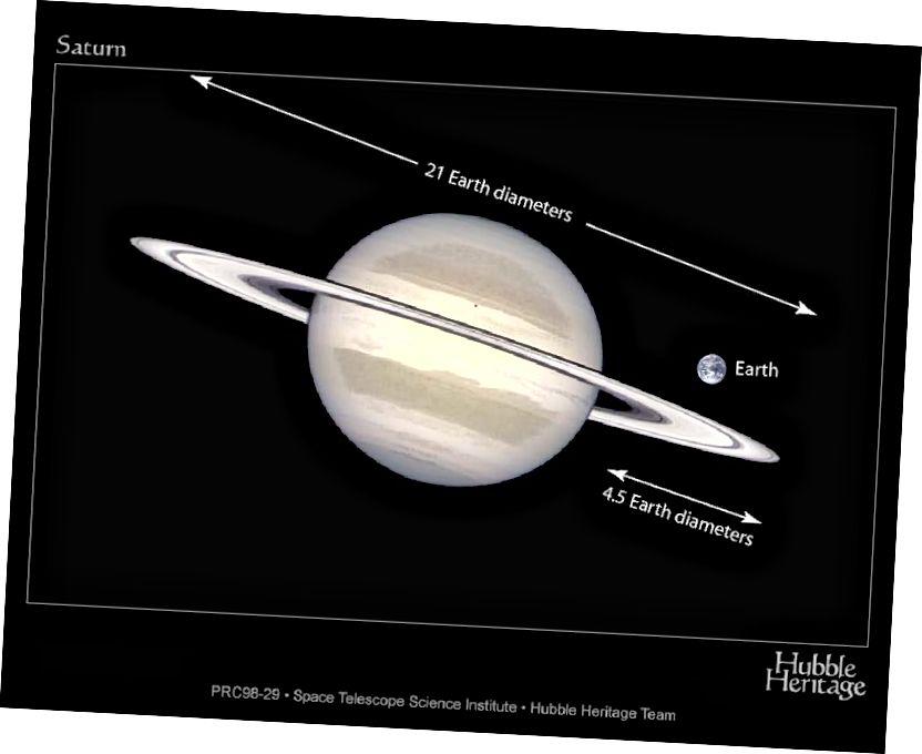 Сатурн і яго асноўныя кольцы значна большыя, чым Зямля, але больш тонкім з'яўляецца той факт, што вы маглі змясціць 10 Земляў па экватарыяльным дыяметры Сатурна, але толькі 9 Земляў па яго палярным дыяметры. Малюнак: NASA / STScI / Hubble Heritage Team.