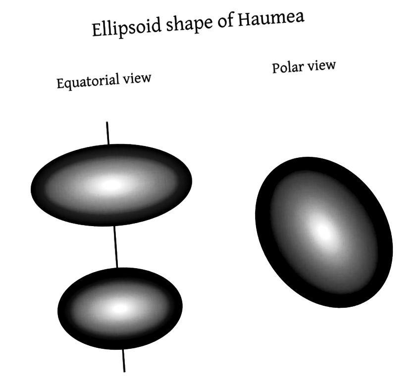 Схема трохвосевага эліпсоіднай формы Гаўмеі. Малюнак: Wikimedia Commons карыстальнік Kwamikagami.
