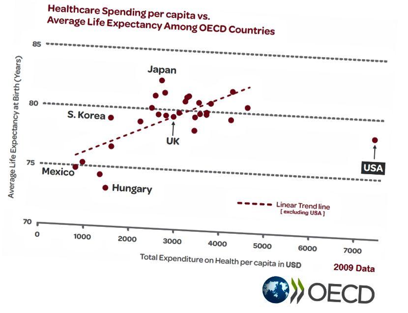 ЗША марнуюць больш сродкаў на ахову здароўя, чым у любой іншай краіны АЭСР, але працягласць жыцця ў нас ніжэй сярэдняй, што адлюстроўвае дзіўна неэфектыўны падыход да аховы здароўя. (Крэдыт на малюнак: OECD)