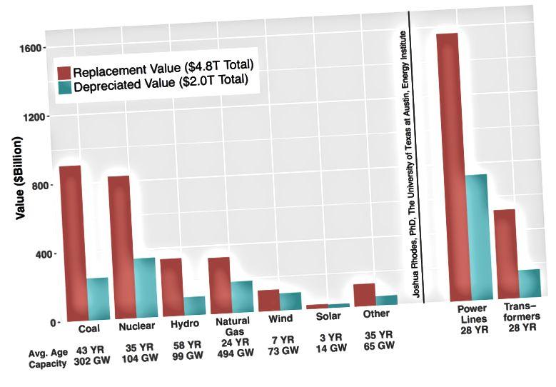 Statistika zamjenskih vrijednosti za mrežu i usporedive tehnologije